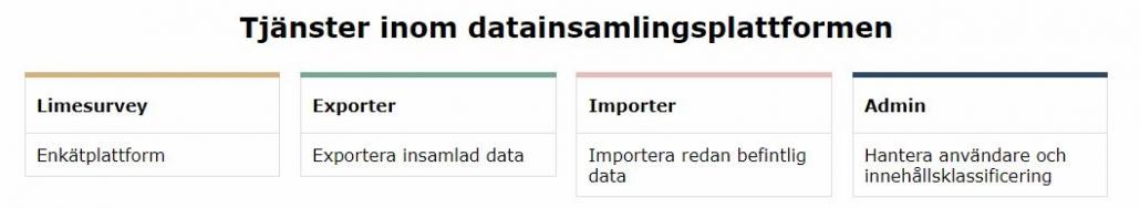 Datainsamlingsplattformens huvudsida