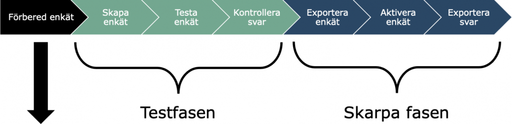 Datainsamlingsplattform illustration